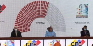 Chavismo arrasó y obtuvo el 67,6 % de los votos en parlamentarias
