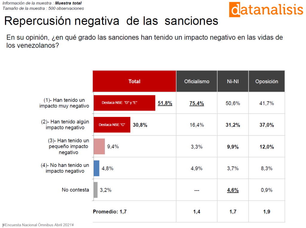 encuesta venezolanos afectado sanciones