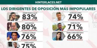 Conozca a los dirigentes más impopulares de la oposición venezolana