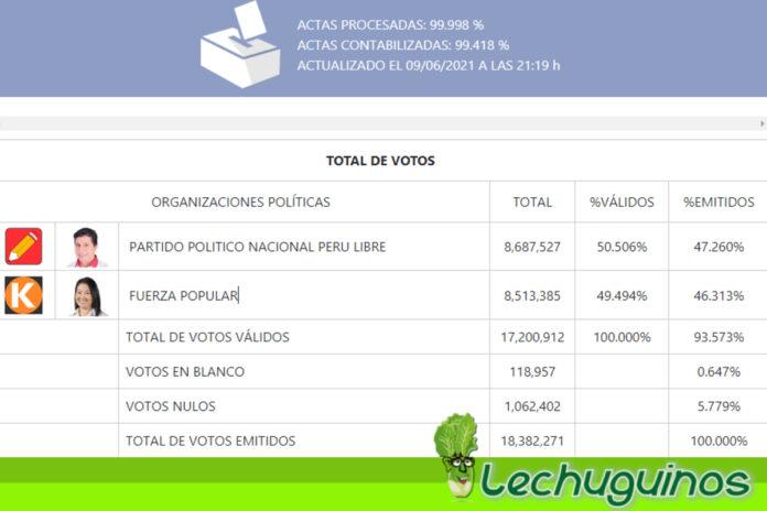 Pedro Castillo se impone como el nuevo presidente de Perú